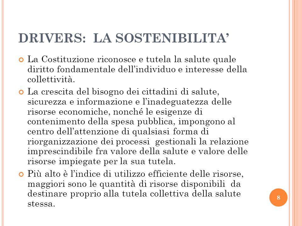 DRIVERS: LA SOSTENIBILITA' La Costituzione riconosce e tutela la salute quale diritto fondamentale dell'individuo e interesse della collettività.