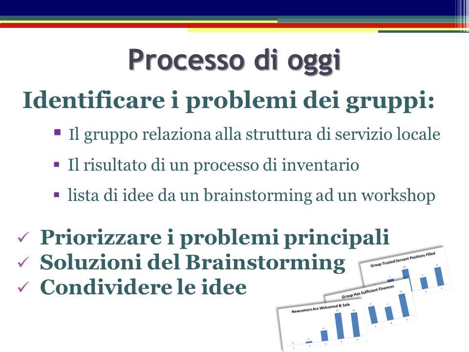 Processo di oggi Identificare i problemi dei gruppi:  I l gruppo relaziona alla struttura di servizio locale  Il risultato di un processo di inventa