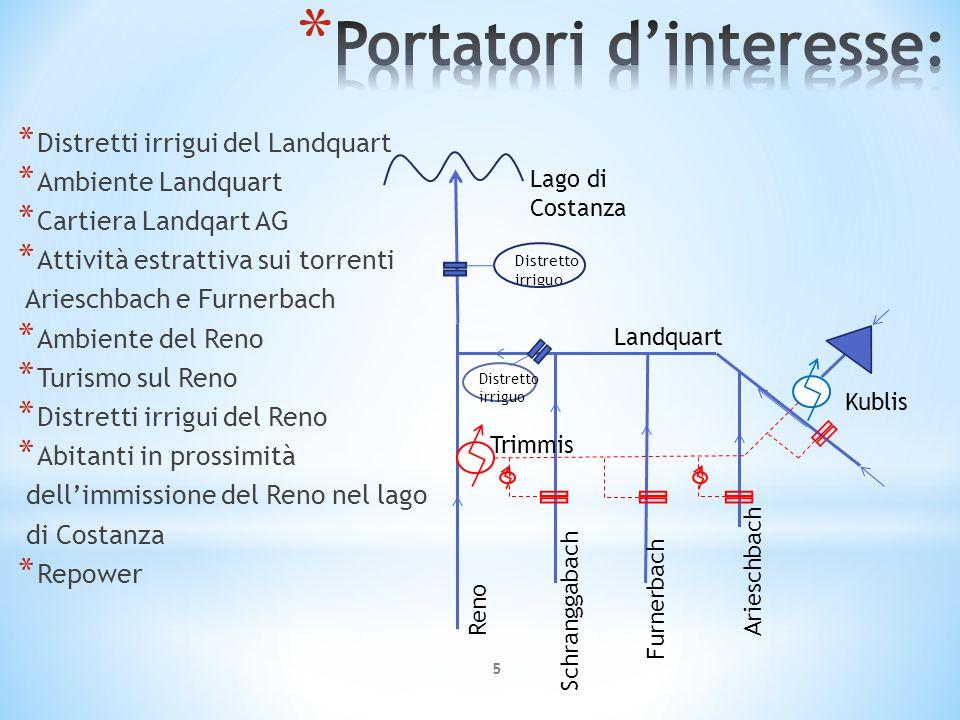 * Distretti irrigui del Landquart * Ambiente Landquart * Cartiera Landqart AG * Attività estrattiva sui torrenti Arieschbach e Furnerbach * Ambiente d
