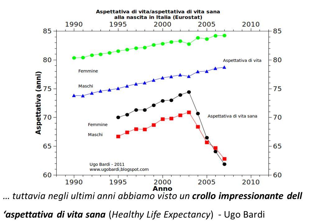 … tuttavia negli ultimi anni abbiamo visto un crollo impressionante dell 'aspettativa di vita sana (Healthy Life Expectancy) - Ugo Bardi