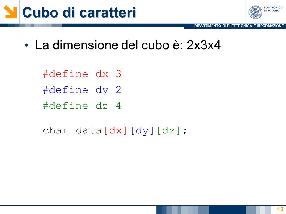 DIPARTIMENTO DI ELETTRONICA E INFORMAZIONE Cubo di caratteri La dimensione del cubo è: 2x3x4 13 char data[dx][dy][dz]; #define dx 3 #define dy 2 #defi