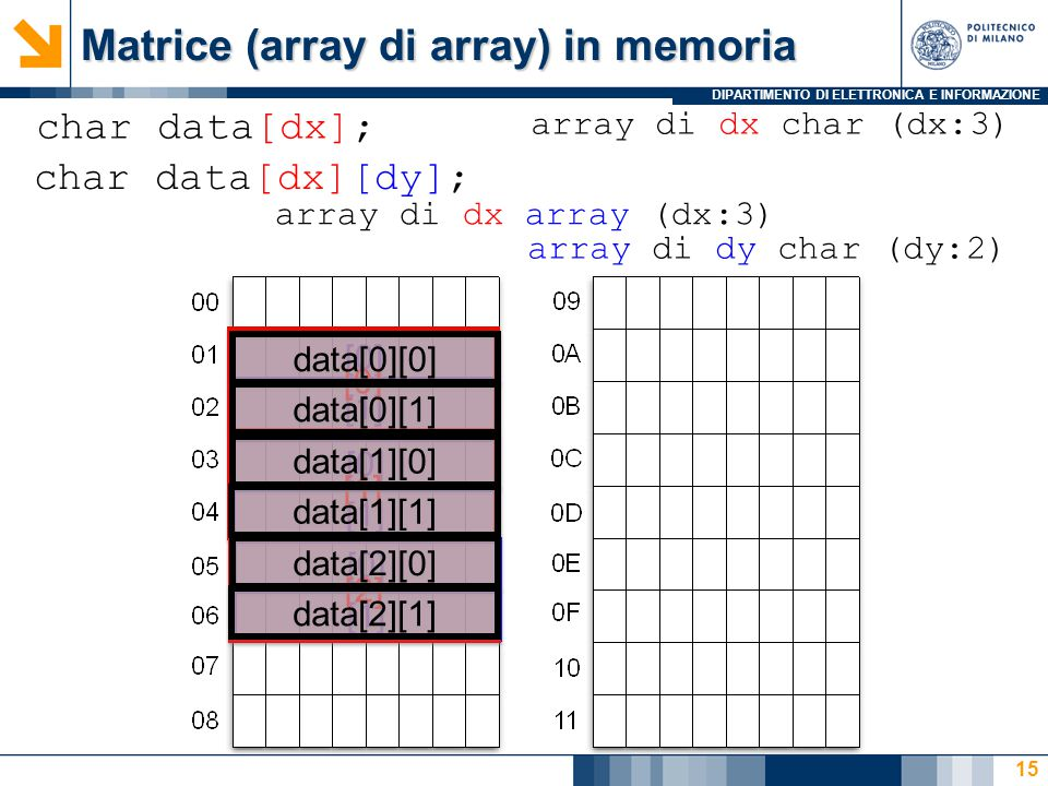DIPARTIMENTO DI ELETTRONICA E INFORMAZIONE Matrice (array di array) in memoria 15 char data[dx][dy]; char data[dx]; array di dx char (dx:3) array di dx array (dx:3) array di dy char (dy:2) [0] [1] [0] [1] [0] [1] [2] data[0][0] data[0][1] data[1][0] data[1][1] data[2][0] data[2][1]