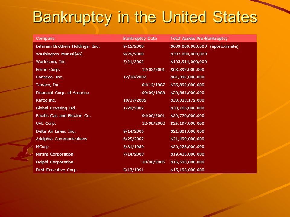 Fallimento del debitore non imprenditore Presupposto soggettivo: 1)Non è soggetto alle procedure; 2)Ha un reddito; 3)Non ha fatto ricorso nei 3 anni Presupposto oggettivo: È sovraindebitato o insolvente