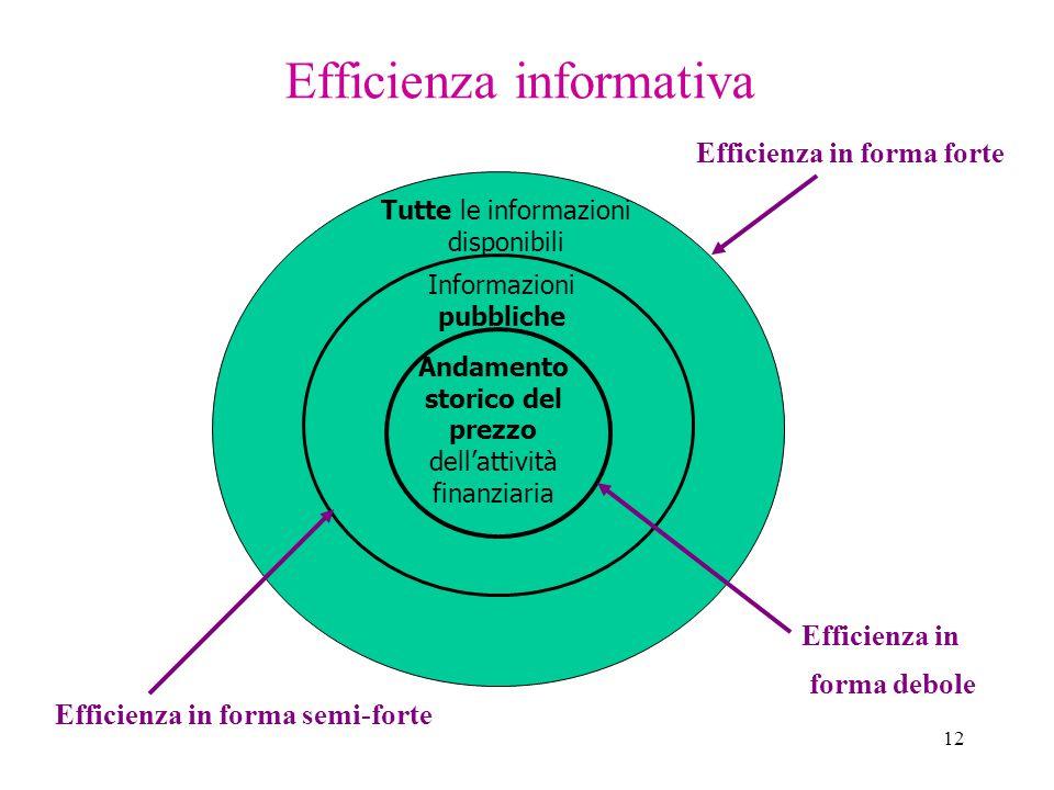 12 Efficienza informativa Andamento storico del prezzo dell'attività finanziaria Informazioni pubbliche Tutte le informazioni disponibili Efficienza in forma forte Efficienza in forma debole Efficienza in forma semi-forte