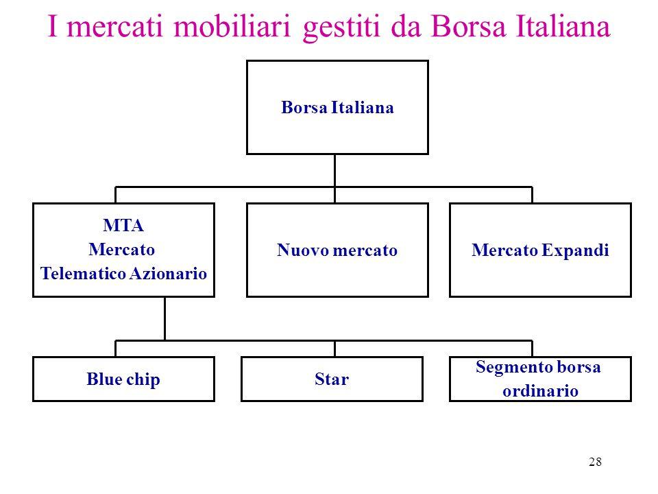 28 I mercati mobiliari gestiti da Borsa Italiana Borsa Italiana Blue chip Nuovo mercatoMercato Expandi MTA Mercato Telematico Azionario Segmento borsa ordinario Star