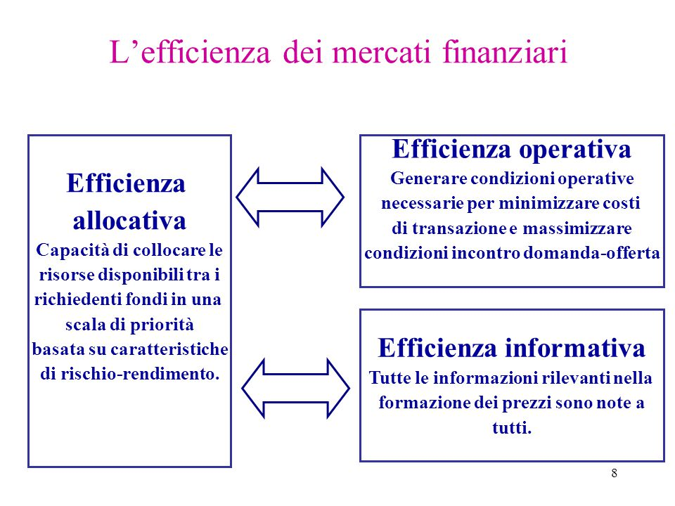 8 L'efficienza dei mercati finanziari Efficienza allocativa Capacità di collocare le risorse disponibili tra i richiedenti fondi in una scala di priorità basata su caratteristiche di rischio-rendimento.
