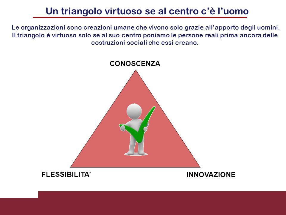 Un triangolo virtuoso se al centro c'è l'uomo FLESSIBILITA' INNOVAZIONE CONOSCENZA Le organizzazioni sono creazioni umane che vivono solo grazie all'a