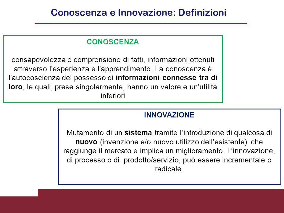 Conoscenza e Innovazione: Definizioni CONOSCENZA consapevolezza e comprensione di fatti, informazioni ottenuti attraverso l'esperienza e l'apprendimen