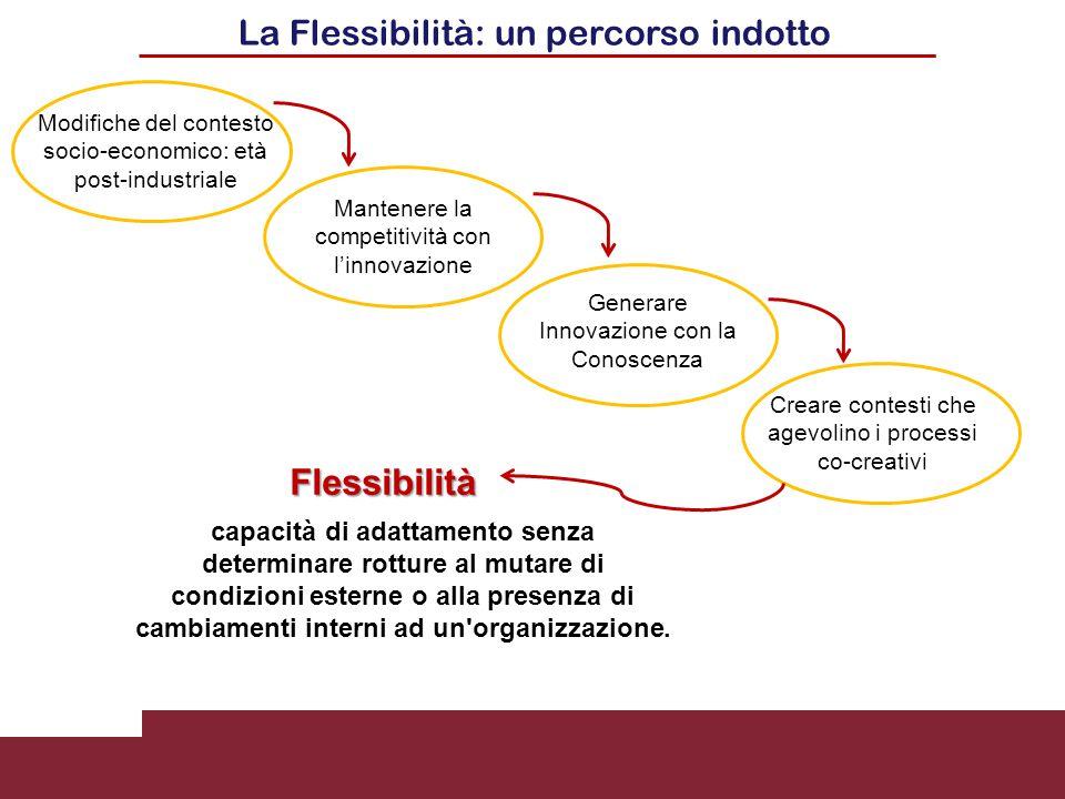 La Flessibilità: un percorso indotto Modifiche del contesto socio-economico: età post-industriale Mantenere la competitività con l'innovazione Generar