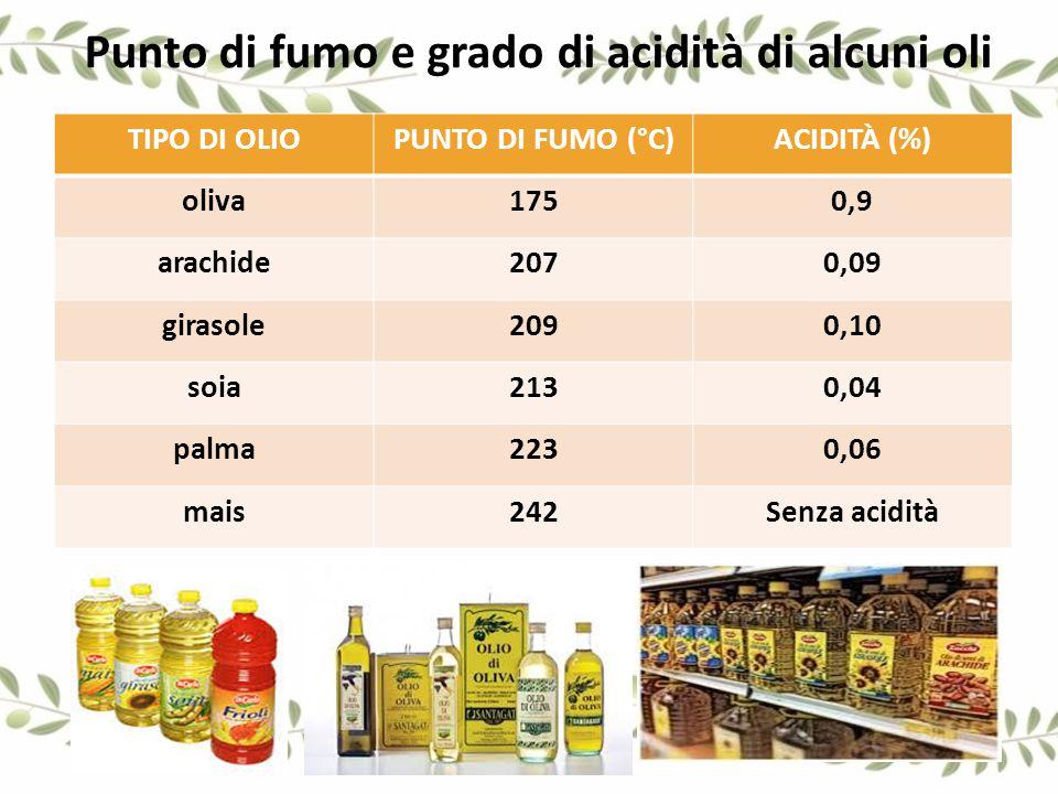 TIPO DI OLIOPUNTO DI FUMO (°C)ACIDITÀ (%) oliva1750,9 arachide2070,09 girasole2090,10 soia2130,04 palma2230,06 mais242Senza acidità Punto di fumo e gr