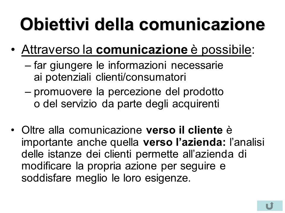 Obiettivi della comunicazione Attraverso la comunicazione è possibile: –far giungere le informazioni necessarie ai potenziali clienti/consumatori –pro
