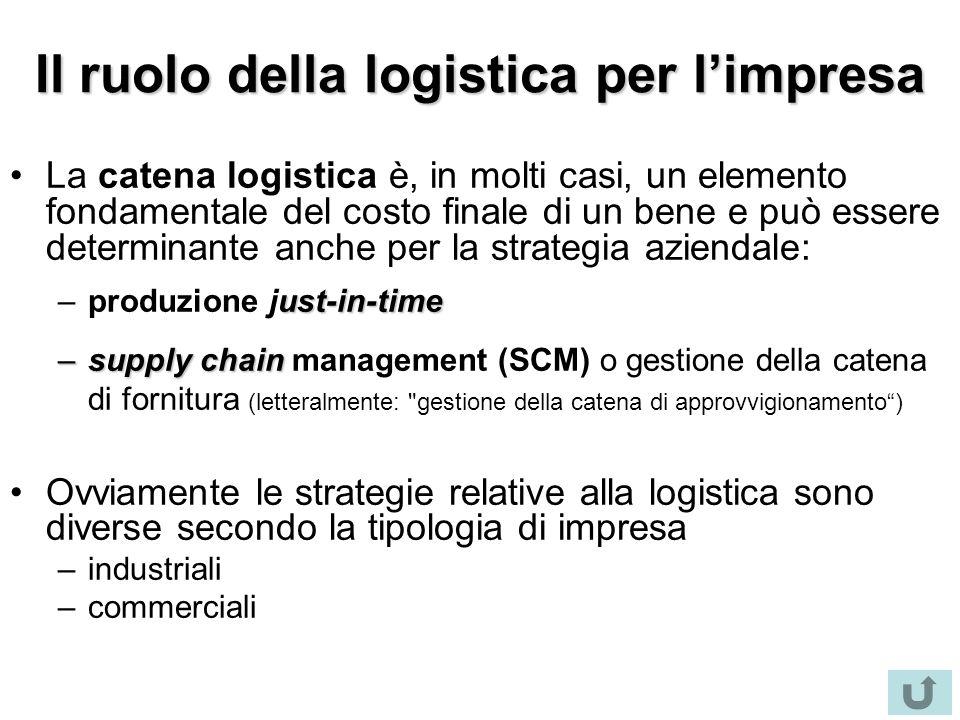 Il ruolo della logistica per l'impresa La catena logistica è, in molti casi, un elemento fondamentale del costo finale di un bene e può essere determi