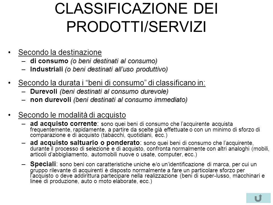 CLASSIFICAZIONE DEI PRODOTTI/SERVIZI Secondo la destinazione (o beni destinati al consumo) –di consumo (o beni destinati al consumo) (o beni destinati