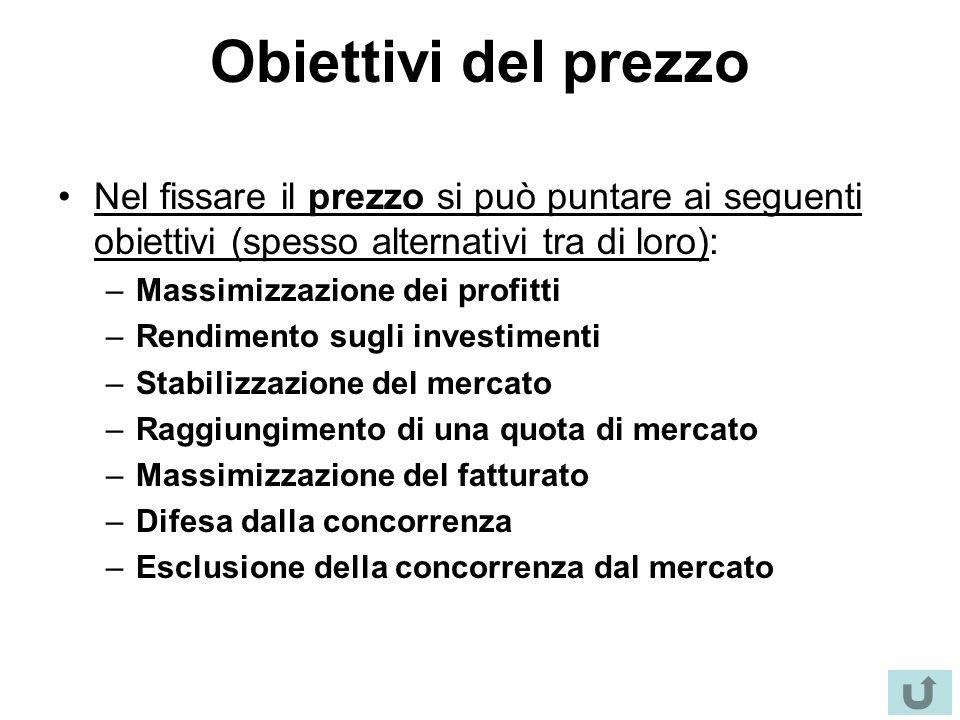 Obiettivi del prezzo Nel fissare il prezzo si può puntare ai seguenti obiettivi (spesso alternativi tra di loro): –Massimizzazione dei profitti –Rendi
