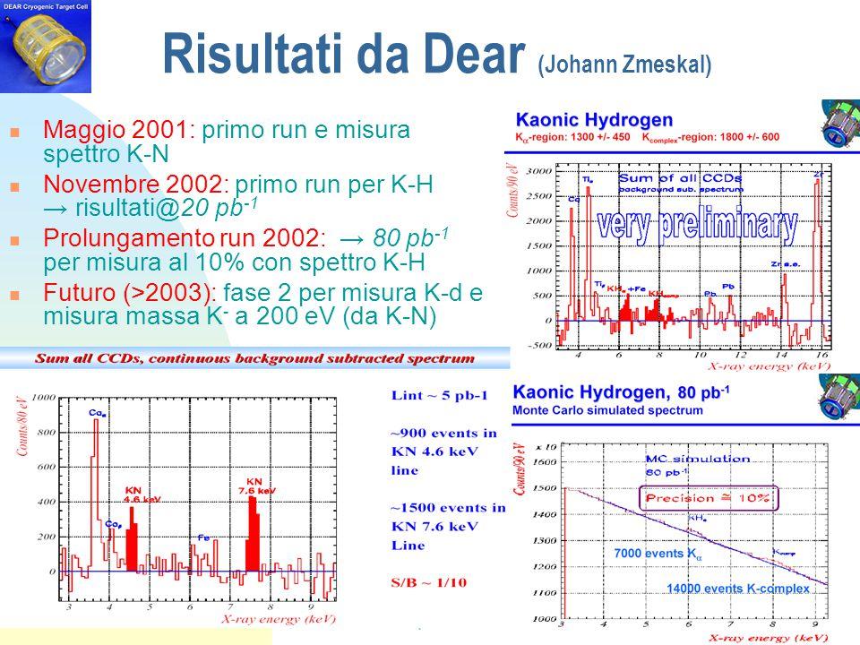 Relazione dal Comitato Scientifico dei LNF (25-26 novembre 2002) Risultati da Dear (Johann Zmeskal) Maggio 2001: primo run e misura spettro K-N Novembre 2002: primo run per K-H → risultati@20 pb -1 Prolungamento run 2002: → 80 pb -1 per misura al 10% con spettro K-H Futuro (>2003): fase 2 per misura K-d e misura massa K - a 200 eV (da K-N)