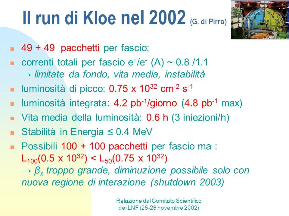 Relazione dal Comitato Scientifico dei LNF (25-26 novembre 2002) Il run di Kloe nel 2002 (G. di Pirro) 49 + 49 pacchetti per fascio; correnti totali p