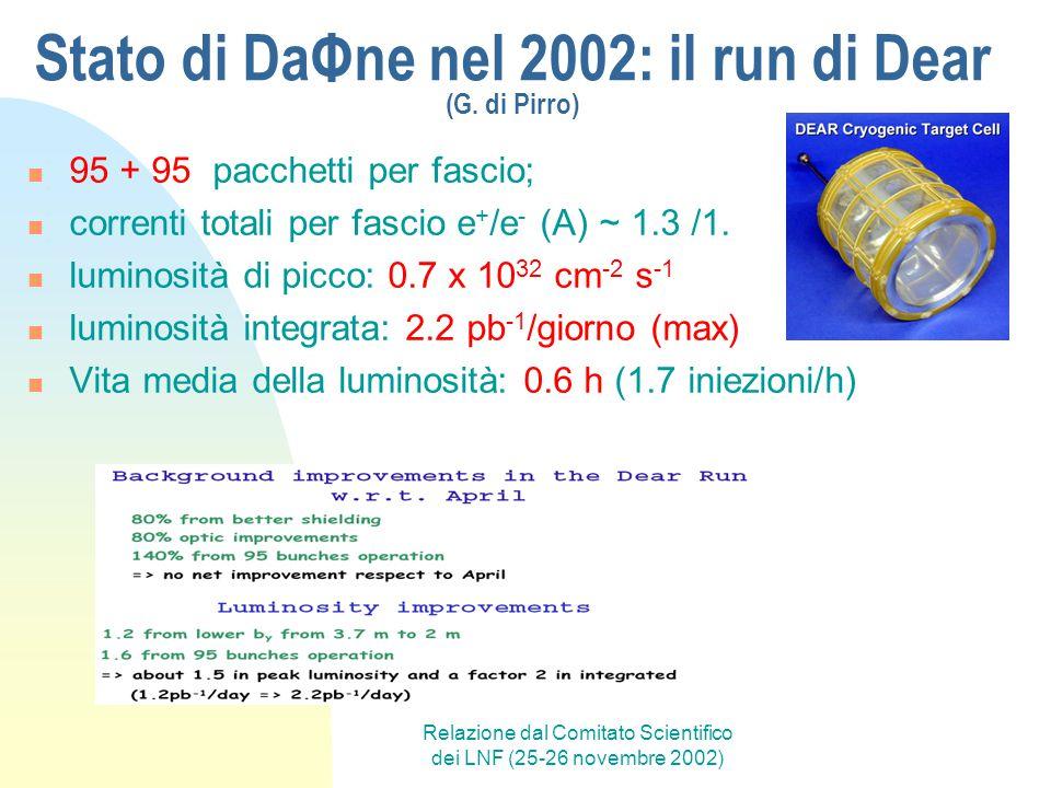 Relazione dal Comitato Scientifico dei LNF (25-26 novembre 2002) Stato di DaΦne nel 2002: il run di Dear (G. di Pirro) 95 + 95 pacchetti per fascio; c