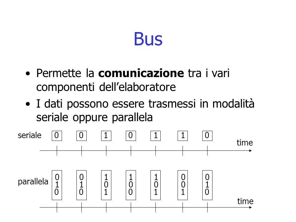 Bus Permette la comunicazione tra i vari componenti dell'elaboratore I dati possono essere trasmessi in modalità seriale oppure parallela 0 011010 0 0