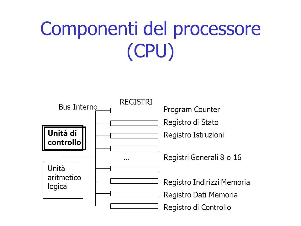 Componenti del processore (CPU) Unità di controllo Unità aritmetico logica Program Counter REGISTRI Registro di Stato Bus Interno Registro Istruzioni