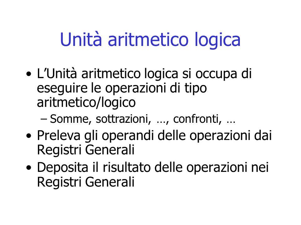 Unità aritmetico logica L'Unità aritmetico logica si occupa di eseguire le operazioni di tipo aritmetico/logico –Somme, sottrazioni, …, confronti, … P