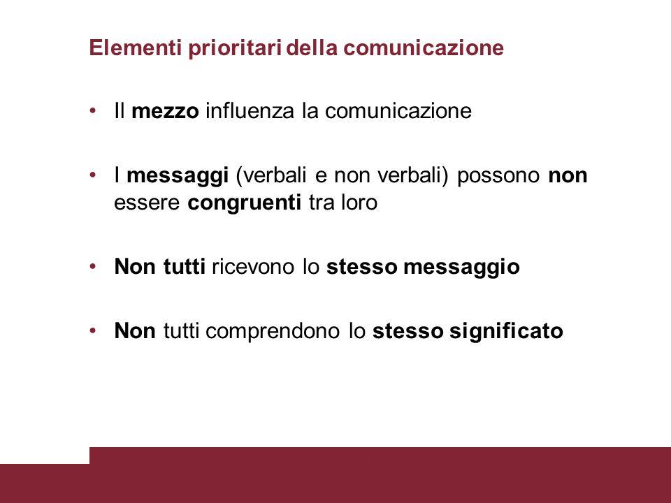 Elementi prioritari della comunicazione Il mezzo influenza la comunicazione I messaggi (verbali e non verbali) possono non essere congruenti tra loro