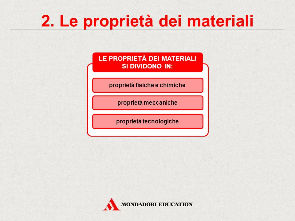 Oggetto Materiale Origine Si può sostituire (sì/no) Materiale alternativo Libro Carta Naturale Si E-book Tavolo da cucina Schienale della sedia Lavagn