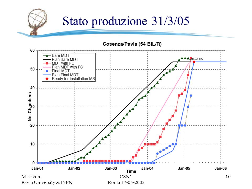 M. Livan Pavia University & INFN CSN1 Roma 17-05-2005 10 Stato produzione 31/3/05