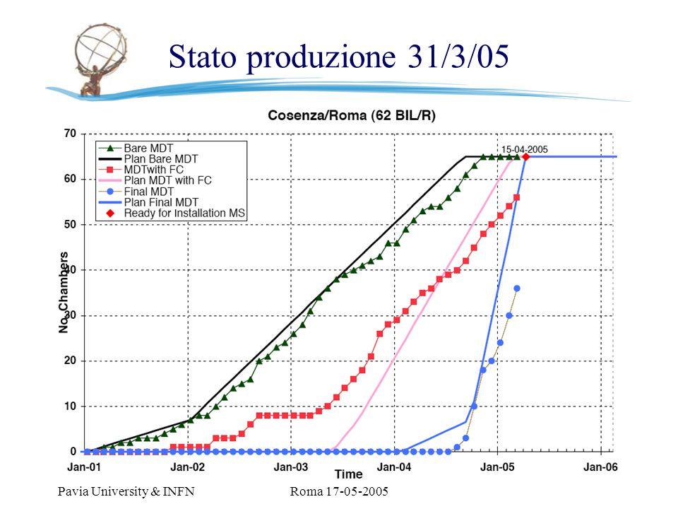 M. Livan Pavia University & INFN CSN1 Roma 17-05-2005 11 Stato produzione 31/3/05