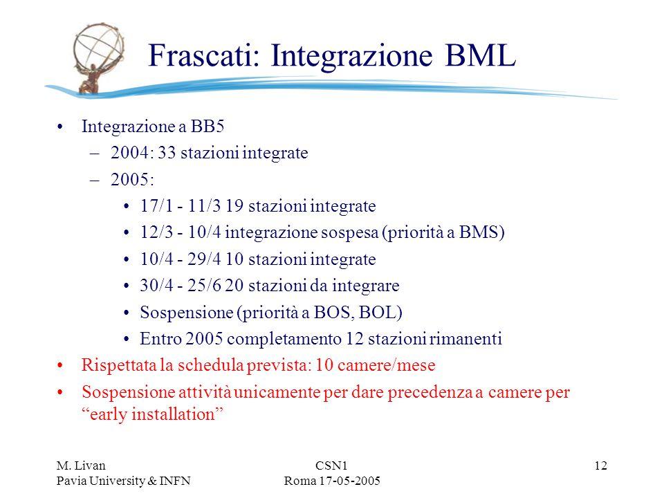 M. Livan Pavia University & INFN CSN1 Roma 17-05-2005 12 Frascati: Integrazione BML Integrazione a BB5 –2004: 33 stazioni integrate –2005: 17/1 - 11/3