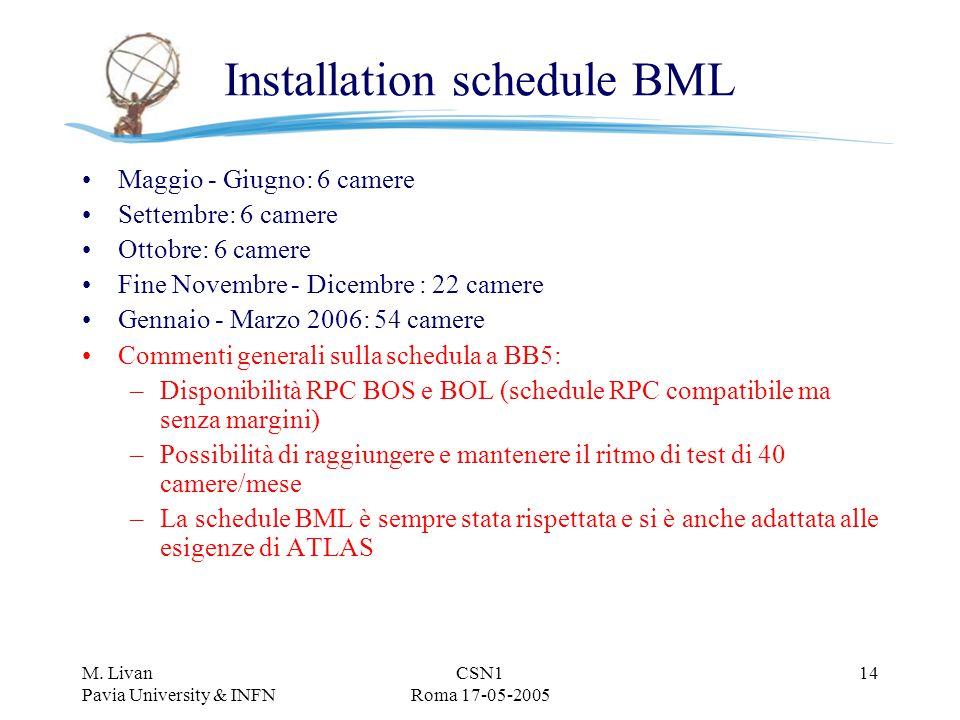 M. Livan Pavia University & INFN CSN1 Roma 17-05-2005 14 Installation schedule BML Maggio - Giugno: 6 camere Settembre: 6 camere Ottobre: 6 camere Fin