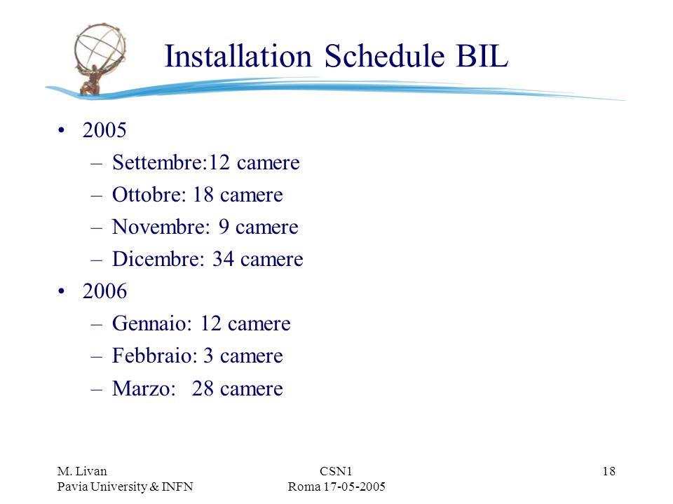 M. Livan Pavia University & INFN CSN1 Roma 17-05-2005 18 Installation Schedule BIL 2005 –Settembre:12 camere –Ottobre: 18 camere –Novembre: 9 camere –