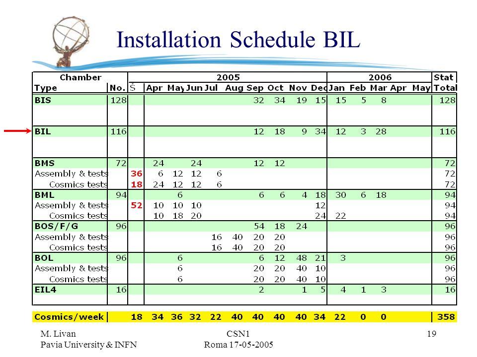 M. Livan Pavia University & INFN CSN1 Roma 17-05-2005 19 Installation Schedule BIL