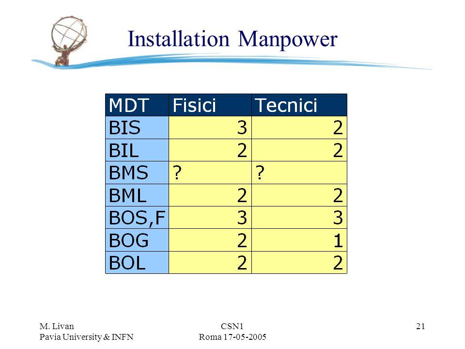 M. Livan Pavia University & INFN CSN1 Roma 17-05-2005 21 Installation Manpower