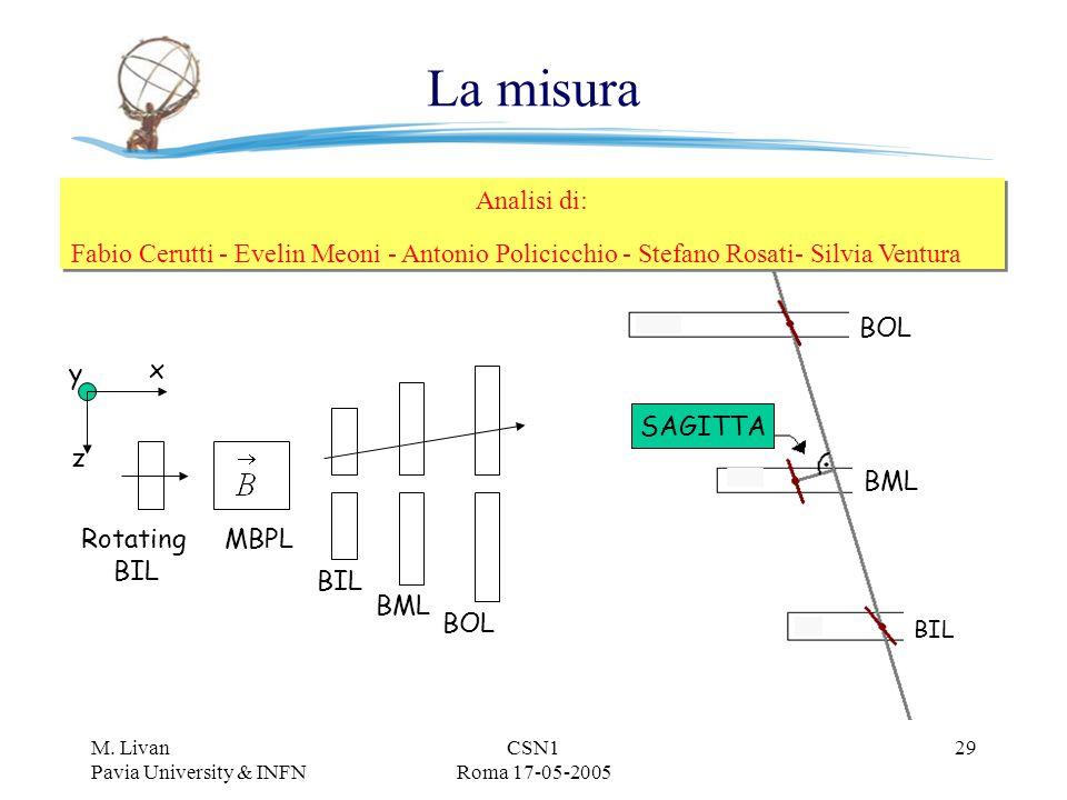 M. Livan Pavia University & INFN CSN1 Roma 17-05-2005 29 La misura Rotating BIL BOL BIL BML MBPL x z y SAGITTA BOL BML BIL Analisi di: Fabio Cerutti -