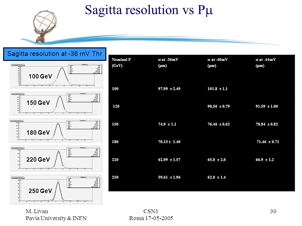 M. Livan Pavia University & INFN CSN1 Roma 17-05-2005 30 Sagitta resolution vs P  Nominal P (GeV)  at -36mV (  m)  at -40mV (  m)  at -44mV ( 