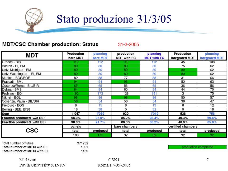 M. Livan Pavia University & INFN CSN1 Roma 17-05-2005 7 Stato produzione 31/3/05