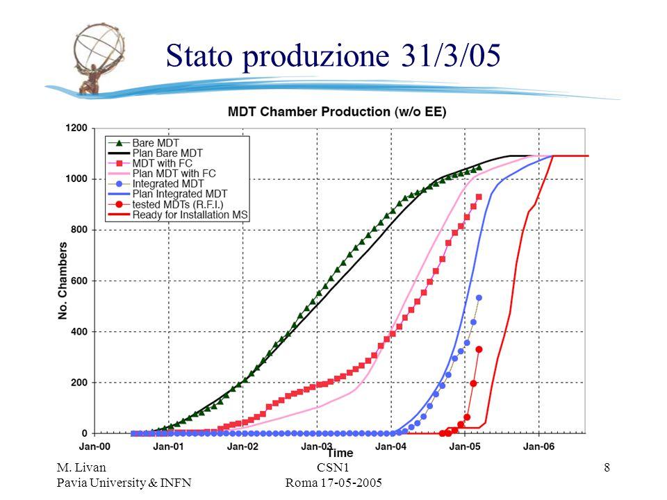 M. Livan Pavia University & INFN CSN1 Roma 17-05-2005 8 Stato produzione 31/3/05