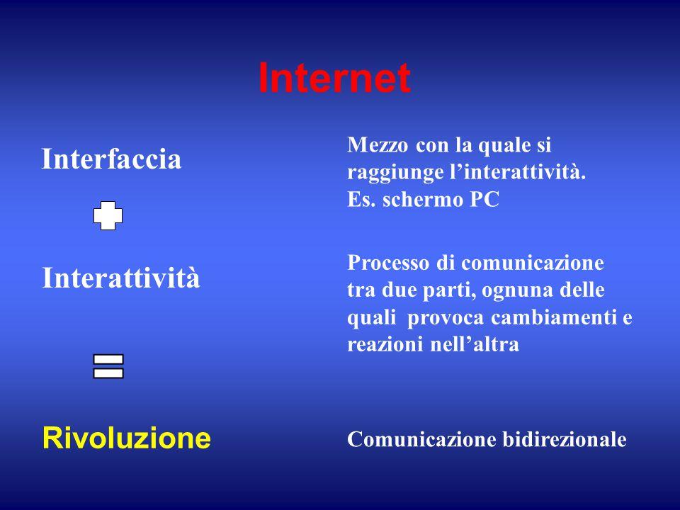 Internet Interfaccia Comunicazione bidirezionale Interattività Processo di comunicazione tra due parti, ognuna delle quali provoca cambiamenti e reazi