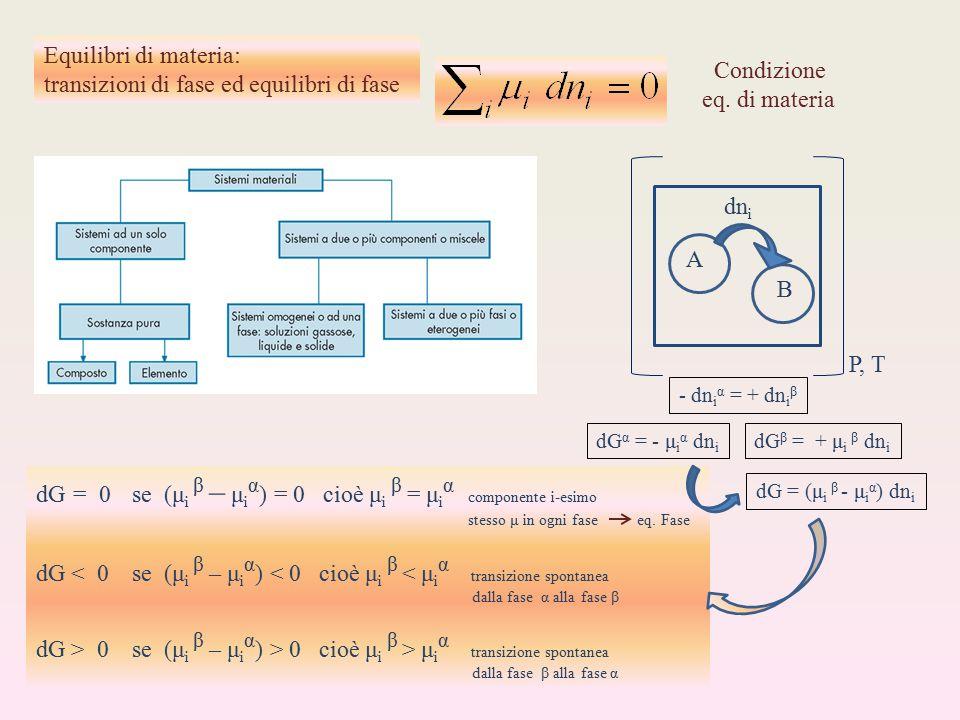Equilibri di materia: transizioni di fase ed equilibri di fase Condizione eq. di materia P, T A B dn i - dn i α = + dn i β dG α = - μ i α dn i dG β =