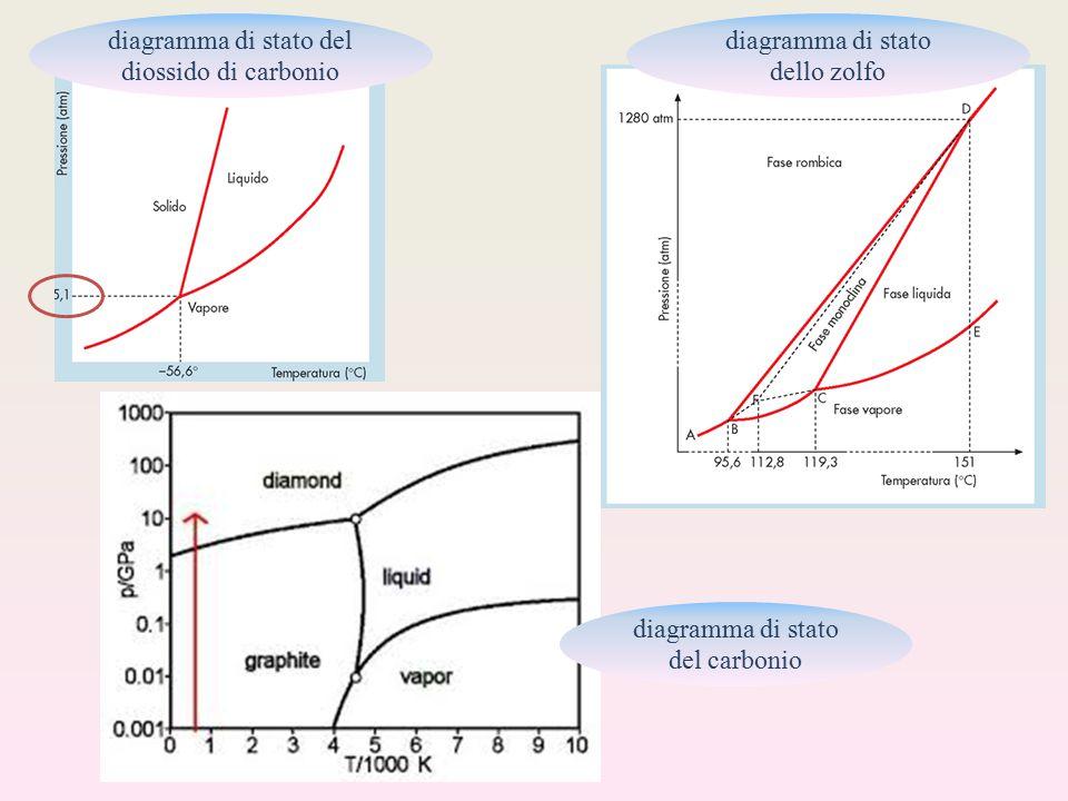 diagramma di stato del diossido di carbonio diagramma di stato dello zolfo diagramma di stato del carbonio