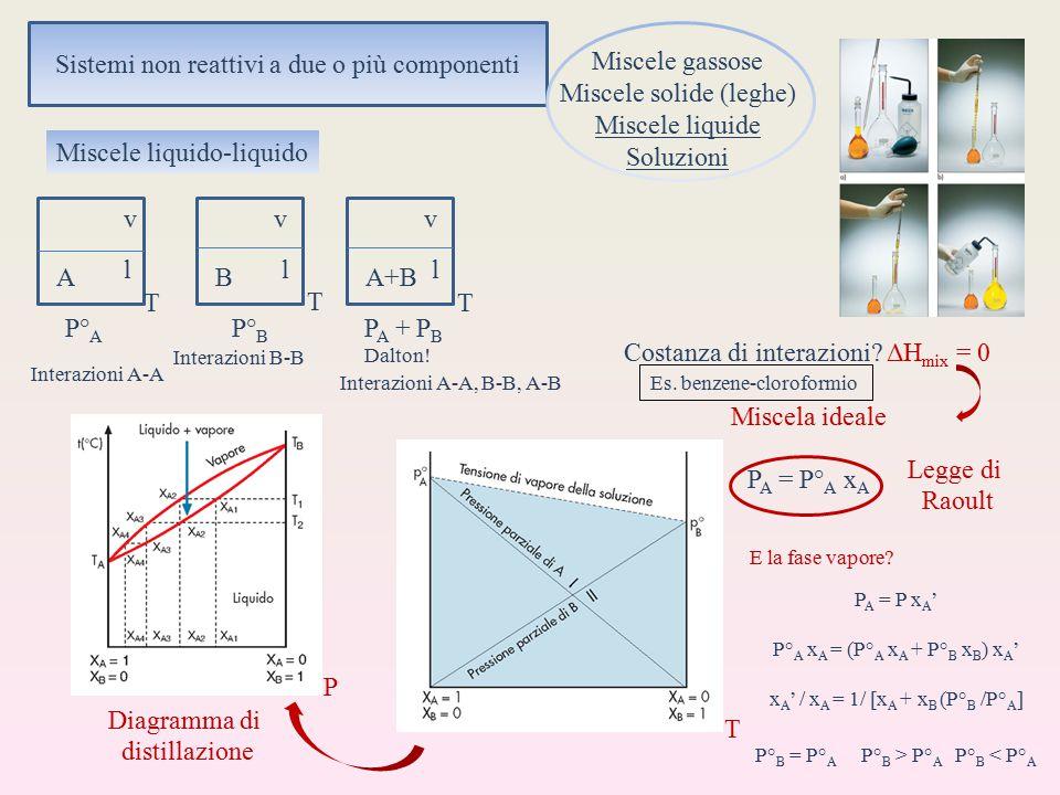 Sistemi non reattivi a due o più componenti Miscele gassose Miscele solide (leghe) Miscele liquide Soluzioni Miscele liquido-liquido T T T A+BBA vv lll v P° A P° B P A + P B Dalton.