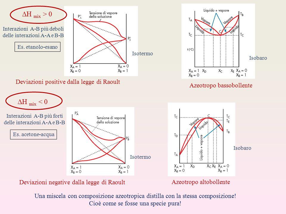 Deviazioni positive dalla legge di Raoult ΔH mix > 0 Interazioni A-B più deboli delle interazioni A-A e B-B Azeotropo bassobollente ΔH mix < 0 Interazioni A-B più forti delle interazioni A-A e B-B Deviazioni negative dalla legge di RaoultAzeotropo altobollente Una miscela con composizione azeotropica distilla con la stessa composizione.