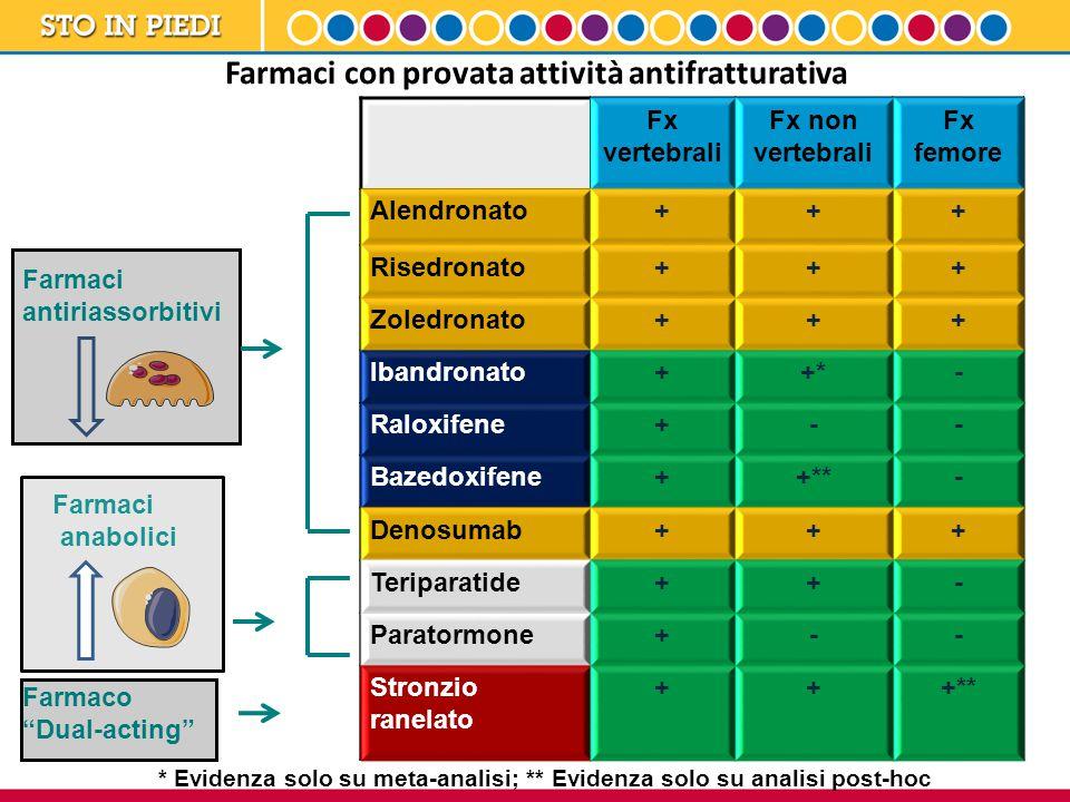 Fx vertebrali Fx non vertebrali Fx femore Alendronato+++ Risedronato+++ Zoledronato+++ Ibandronato++*- Raloxifene+-- Bazedoxifene++**- Denosumab+++ Teriparatide++- Paratormone+-- Stronzio ranelato +++** Farmaci antiriassorbitivi Farmaci anabolici Farmaco Dual-acting Farmaci con provata attività antifratturativa * Evidenza solo su meta-analisi; ** Evidenza solo su analisi post-hoc