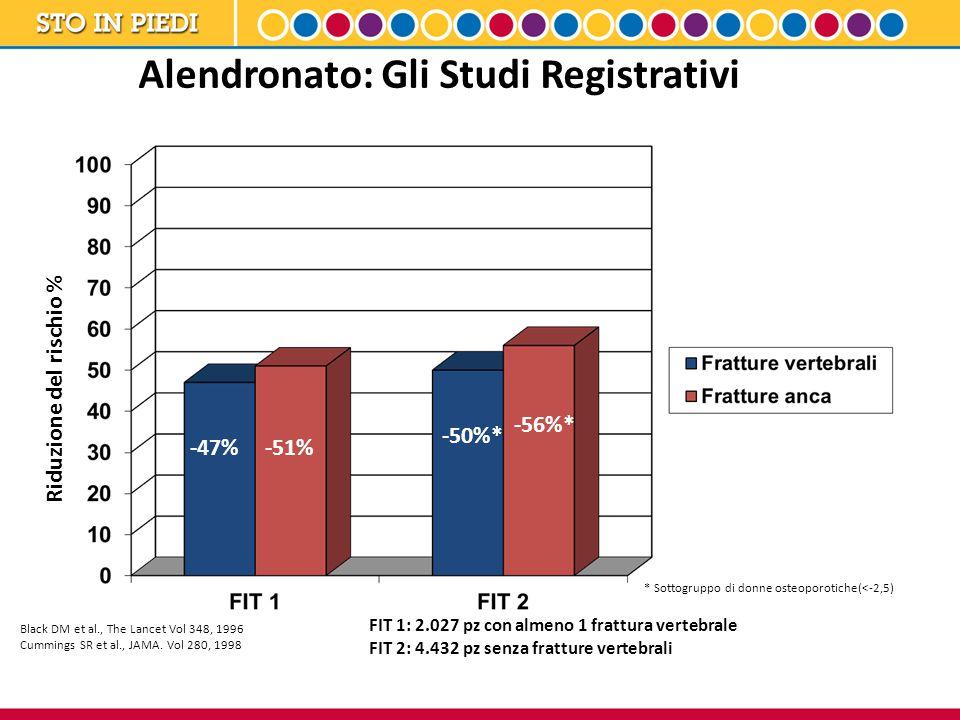 Alendronato: Gli Studi Registrativi -47% -50%* -51% -56%* Riduzione del rischio % Black DM et al., The Lancet Vol 348, 1996 Cummings SR et al., JAMA.