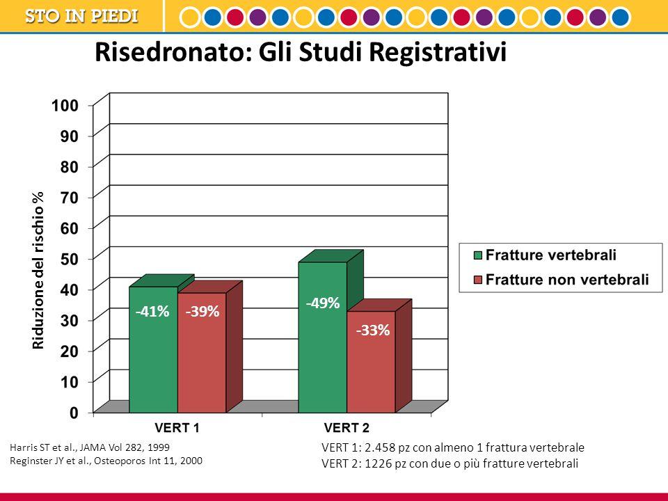 Risedronato: Gli Studi Registrativi -41% -49% -39% -33% Riduzione del rischio % VERT 1: 2.458 pz con almeno 1 frattura vertebrale VERT 2: 1226 pz con
