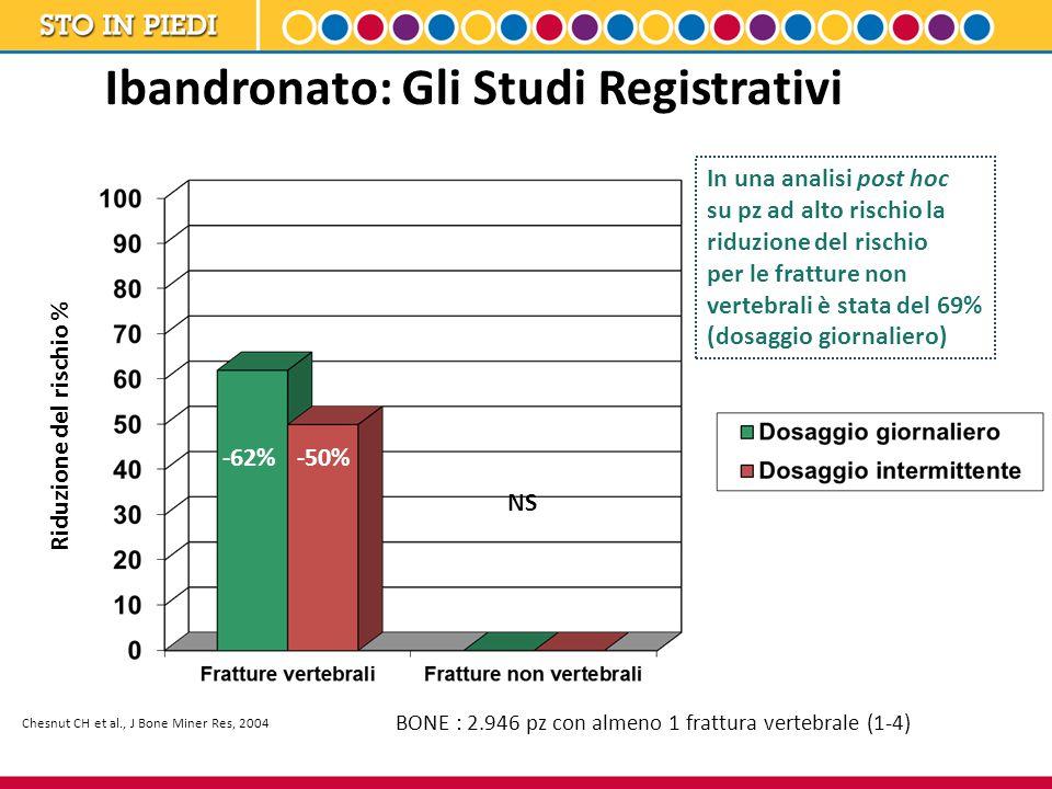 Ibandronato: Gli Studi Registrativi -62% -49% -50% NS Riduzione del rischio % Chesnut CH et al., J Bone Miner Res, 2004 BONE : 2.946 pz con almeno 1 frattura vertebrale (1-4) In una analisi post hoc su pz ad alto rischio la riduzione del rischio per le fratture non vertebrali è stata del 69% (dosaggio giornaliero)