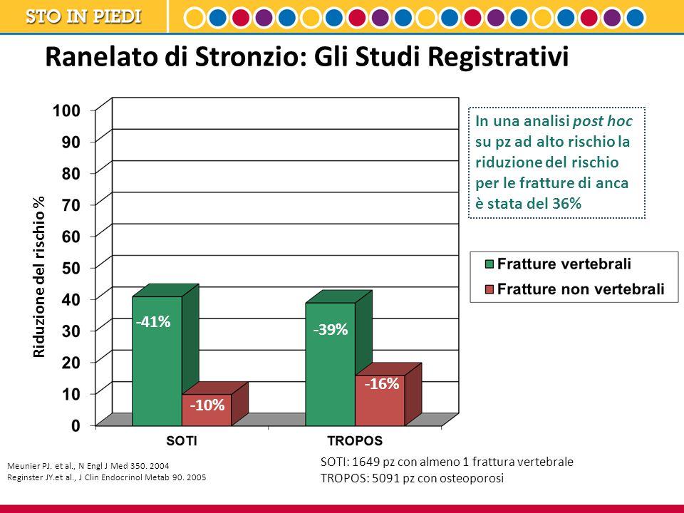 Ranelato di Stronzio: Gli Studi Registrativi -41% -39% -10% -16% Riduzione del rischio % Meunier PJ. et al., N Engl J Med 350. 2004 Reginster JY.et al
