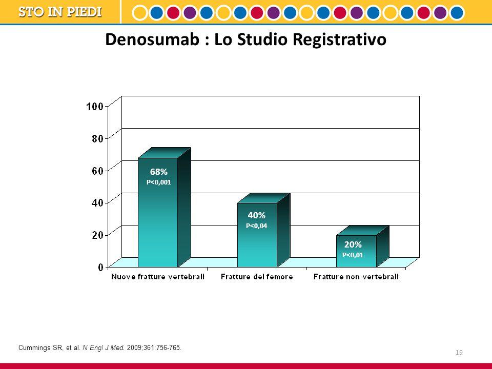 19 Denosumab : Lo Studio Registrativo Cummings SR, et al. N Engl J Med. 2009;361:756-765. 68% P<0,001 40% P<0,04 20% P<0,01