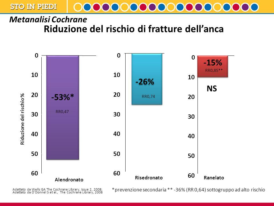 Riduzione del rischio di fratture dell'anca Metanalisi Cochrane RisedronatoRanelato -26% NS 0 10 20 30 40 50 60 Alendronato -53%* Riduzione del rischi