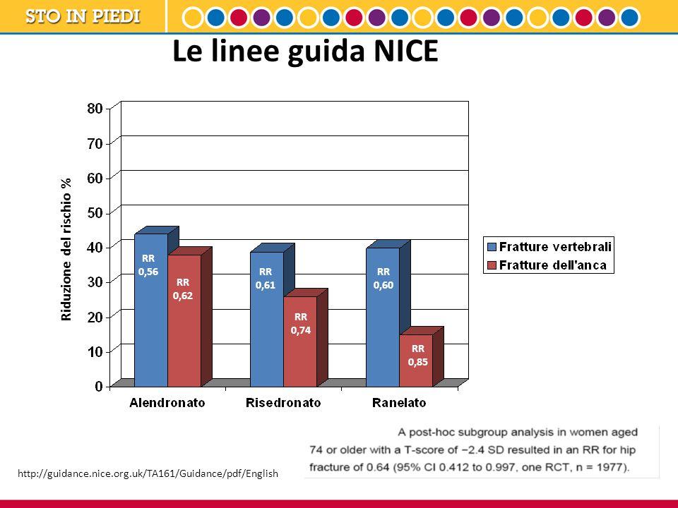 Le linee guida NICE Riduzione del rischio % http://guidance.nice.org.uk/TA161/Guidance/pdf/English RR 0,56 RR 0,62 RR 0,85 RR 0,74 RR 0,61 RR 0,60